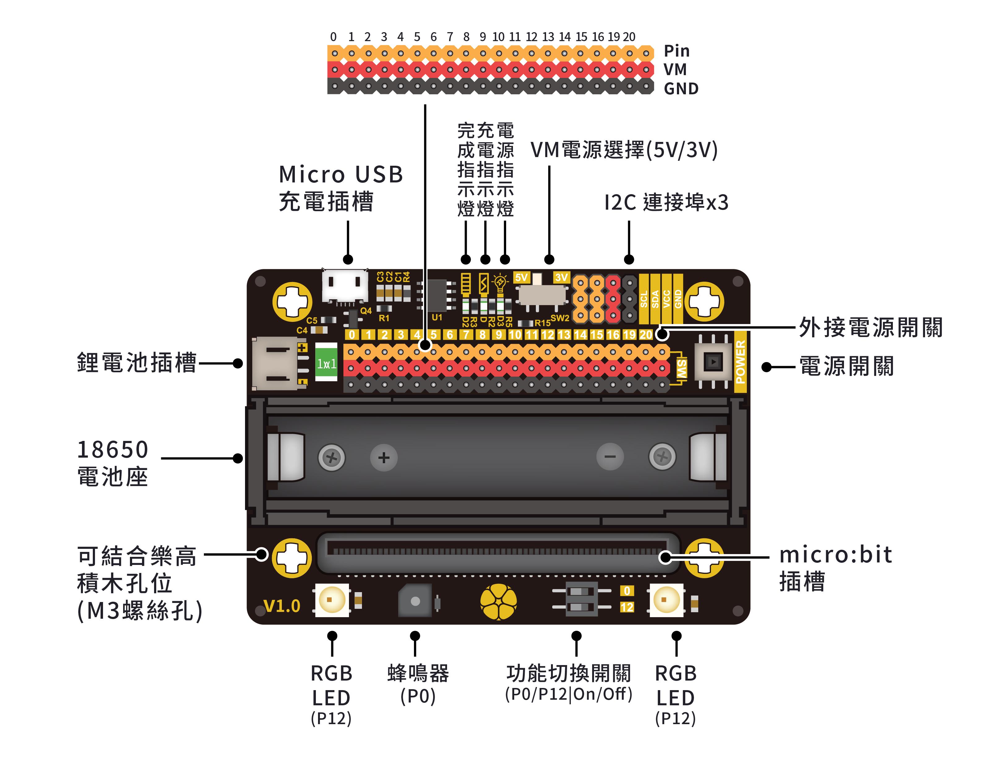 1. 擴充性強的 MbitBot Lite